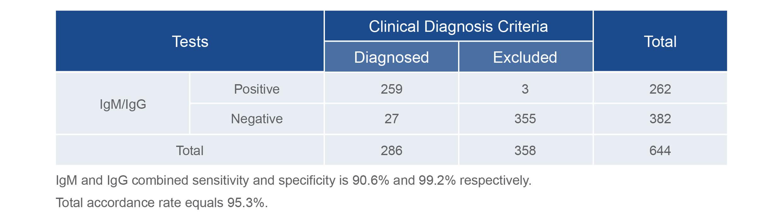 Livzon Diagnostic Kit